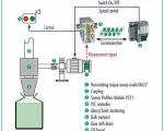 Quy trình hiệu chuẩn đồng hồ chất lỏng